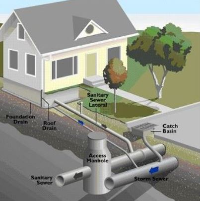 Wastewater Collection Diagram